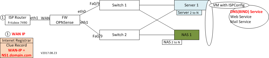 Firewall - Wombat ch